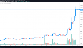 iExec RLC rallies 400% after big-name collaborations and Coinbase listing