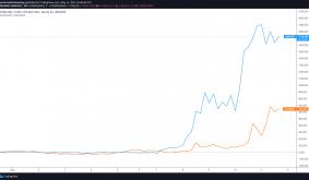 Dogelon Mars, Shiba Inu and Dogecoin take the lead as Bitcoin consolidates