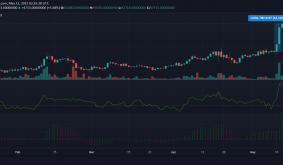EOS, Filecoin, YFI Price Analysis: 12 May