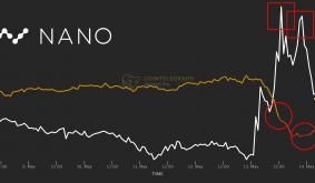 Summer shorts: NANO price spike gives traders a chance to bet against the rally