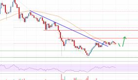 Bitcoin Cash Analysis: Bulls Aim Fresh Increase above $850