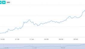 Dogecoin Jumps Nearly 40% After Coinbase And LocalBitcoins Announce DOGE Listing