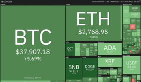 Price Analysis 6/2: BTC, Eth, Bnb, Ada, Doge, Xrp, Dot, Uni, Icp, Bch