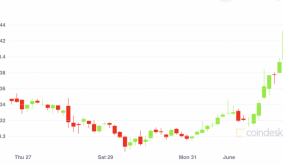 Perception of Validity: How the Market Is Reacting to Dogecoin on Coinbase Pro