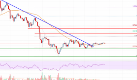 Litecoin (LTC) Price Analysis: Signs of a Fresh Increase above $200