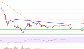 Bitcoin Cash Analysis: Risk of More Downsides Below $650