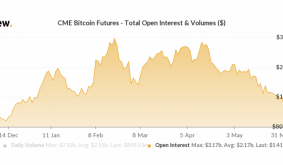 Open Positions in CME-Based Bitcoin Futures Slump to 5 1/2-Month Low