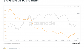 GBTC premium stays negative, suggests Bitcoin price sentiment still low?