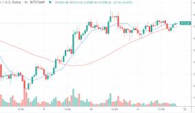 Market Wrap: Bitcoin Flat at $37K as Investors Tangle With Bulls and Bears