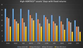 VORTECS Report: When this indicator lights up, LUNA, MATIC and EGLD usually gain 10%