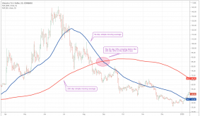 Heres how Bitcoins impending death cross could be a contrarian buy signal