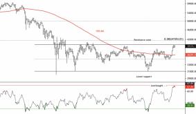 Bitcoin Attempts Range Breakout; Faces Resistance at $42K