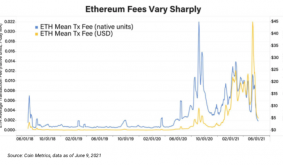 4 Common Misperceptions About Ethereums EIP 1559 Upgrade