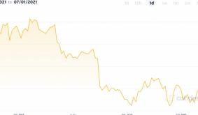 Market Wrap: Bitcoin Under Pressure Despite Improving Sentiment