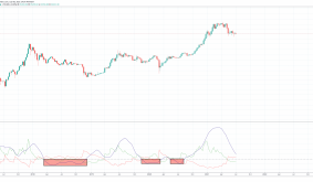 Bitcoin Trend Strength Indicator Suggests Bull Run Isnt Yet Over