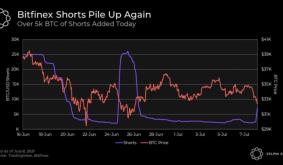 Market Wrap: Bitcoin Rises After Volatile Week