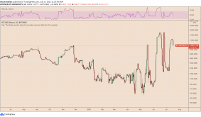 Bitcoin price set to rebound? BTC shorts on Bitfinex crash by 25% after record spikes