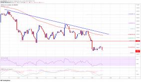 TA: Bitcoin Grinds Lower, Why BTC Bears Aim Larger Decline