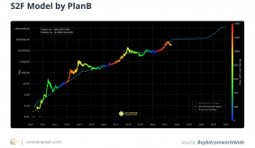 Stock-to-flow model possibly invalidated as Bitcoin price loses $30K
