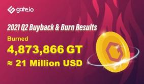 Gate.io Completes GT Repurchase and Destruction in Q2 2021, Total Value of Over $21M