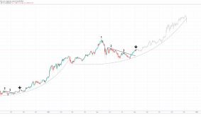 Bullish Ethereum Fractal Appears As Important EIP-1559 Upgrade Debuts
