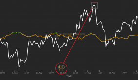 These 2 indicators gave traders a buy signal hours before Filecoin and Near rallied