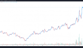 3 reasons why Tezos (XTZ) price has gained 85% this month