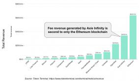 How Axie Infinity Has Become The Second Largest Fee Revenue Generator