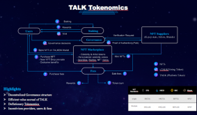 Talken Launches with a Bang, Set to Usher an Era of Seamless Interoperability in the NFT Space