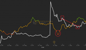 After a 273% rally, this key indicator signaled that CELO price was overextended