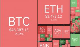 Price Analysis 9/8: BTC, Eth, Ada, Bnb, Xrp, Sol, Doge, Dot, Uni, Bch