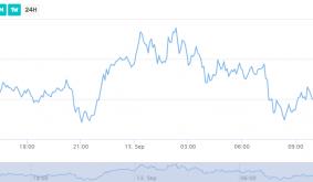 Polkadot Shoots 16% Amid Widespread Market Downturn