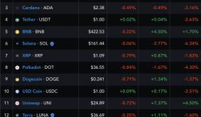 Uniswap (UNI) price jumps by 15% in DeFi, cryptocurrency market rebound