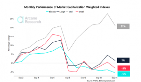 Bitcoin Suffers As Mid Caps Cryptos Establish Market Dominance With Wide Margin