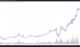 Hedera Hashgraph rallies 150% in a week as its ecosystem expands