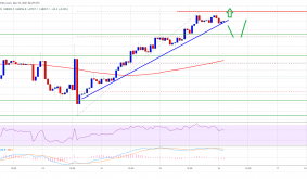 TA: Bitcoin Price Just Reversed and $50K Is Imminent, Heres Why