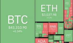 Price Analysis 9/27: BTC, Eth, Ada, Bnb, Xrp, Sol, Dot, Doge, Avax, Luna
