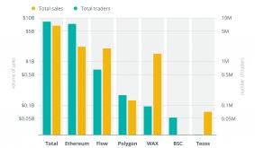 Blockchains vie for NFT market, but Ethereum still dominates — Report