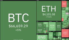 Price Analysis 10/20: BTC, Eth, Bnb, Ada, Xrp, Sol, Dot, Doge, Luna, Uni